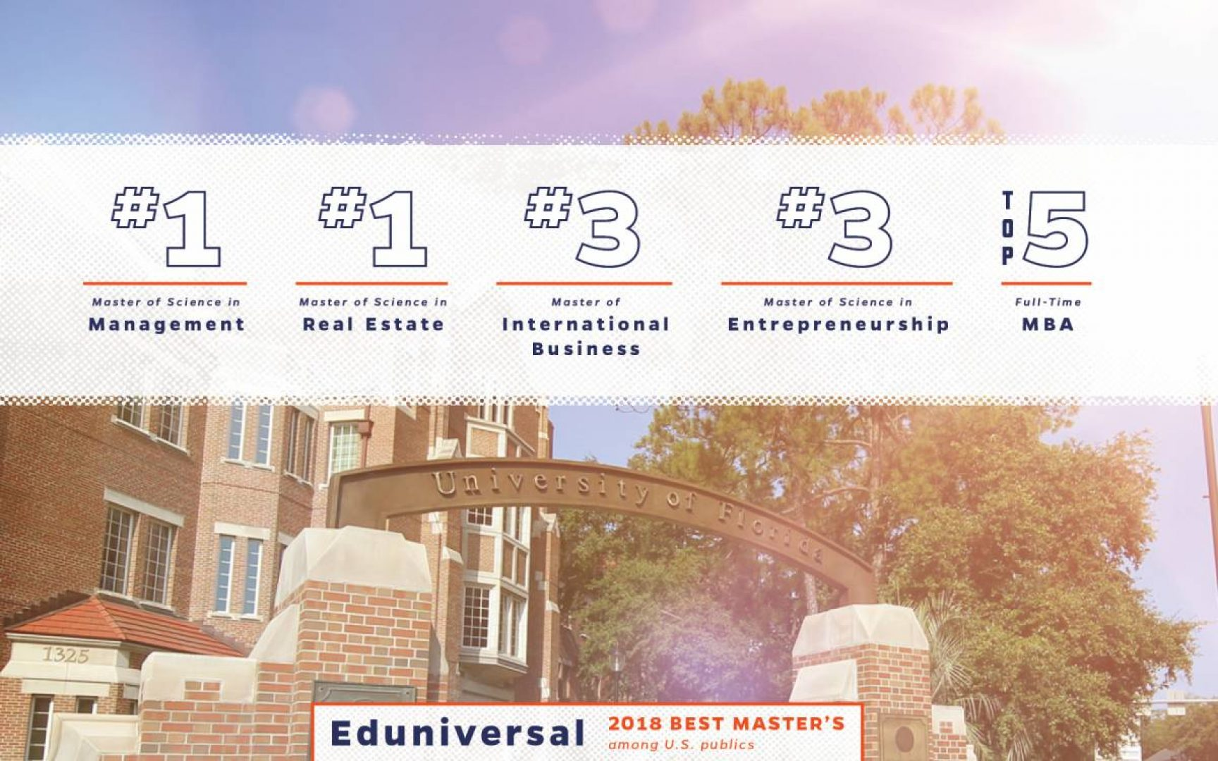 Eduniversal 2018 Best Master's among U.S. publics: #1 Master of Science in Management, #1 Master of Science in Real Estate, #3 Master of International Business, #3 Master of Science in Entrepreneurship, Top 5 Full-Time MBA