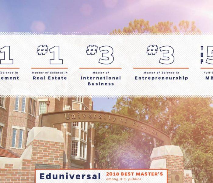 Eduniversal 2018 Best Master's among U.S. publics: #1 Master of Science in Management, #1 Master of Science in Real Estate, #3 Master of International Business, #3 Master of Science in Entrepreneurship, Top 5 Full-Time MBA