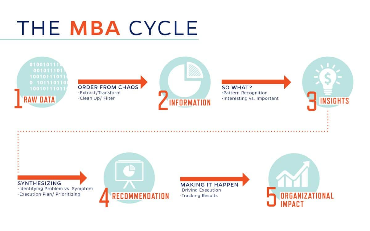 The MBA Cycle