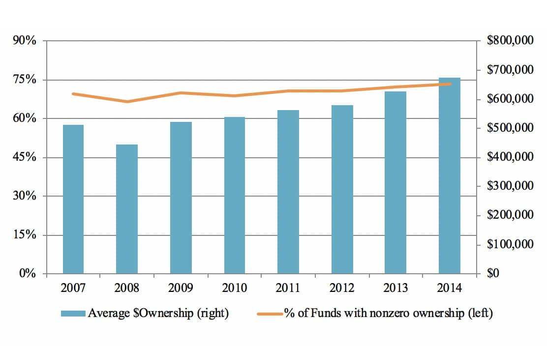 Figure 1. Yearly Distribution of Portfolio Manager Ownership. Note: This figure presents the fraction of funds with positive portfolio manager ownership (Ownership Dummy = 1, left axis) and average dollar amount of portfolio manager ownership ($Ownership, right axis) across different years.