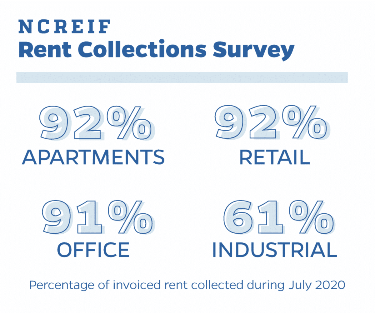 NCREIF Rent Collections Survey