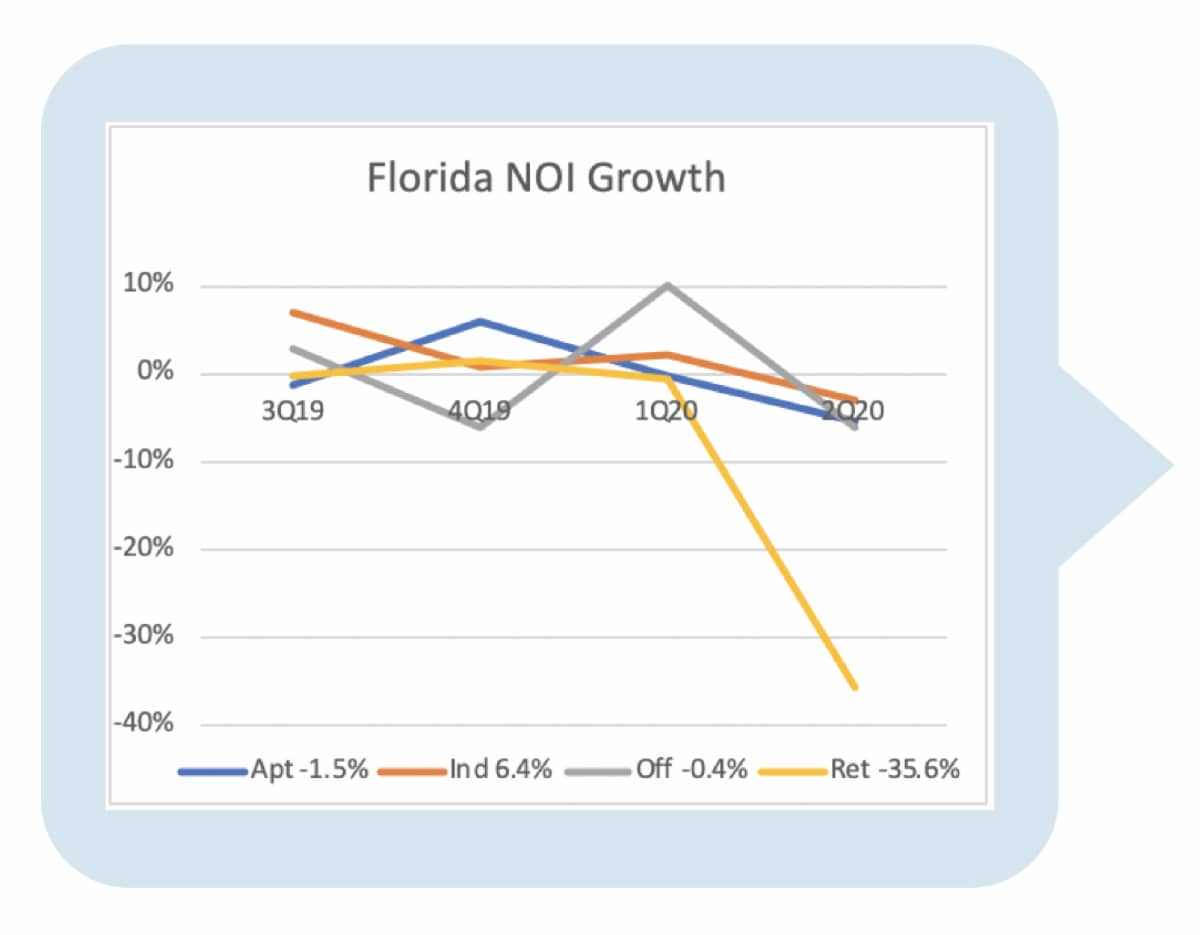 Florida NOI Growth Chart