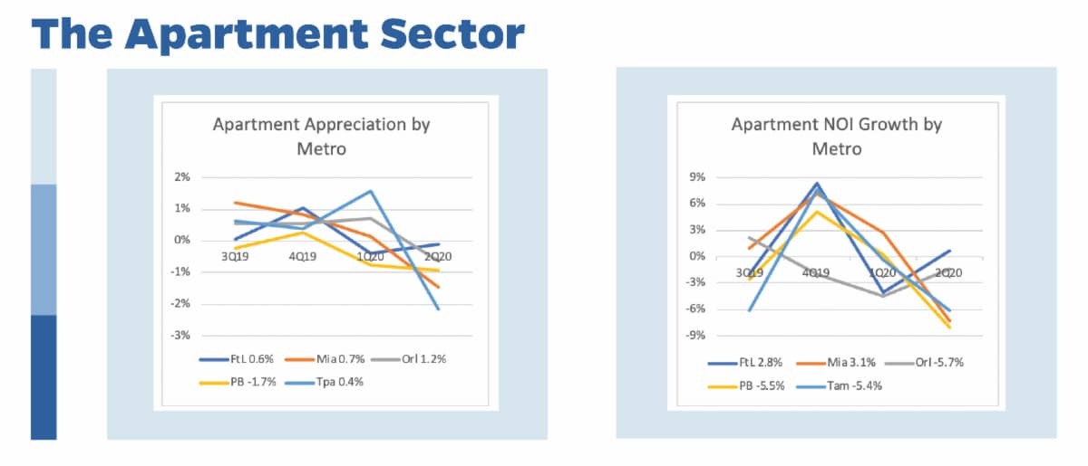 The Apartment Sector graphs