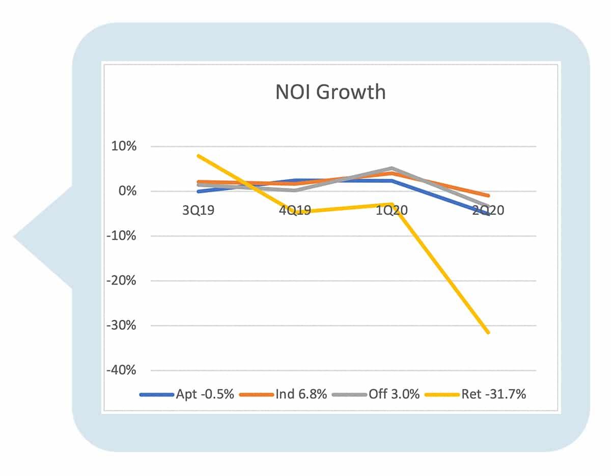 US NOI Growth Graph