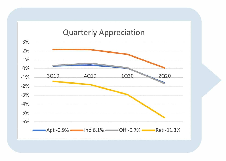 US Quarterly Appreciation Graph