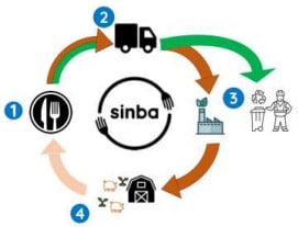 Chart of Sinba's recycling process. Starts with food, second to delivery of food waste, next to biofactory processing, fourth to farms to feed animals, back to restaurants.