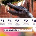Eduniversal 2021 Best Master's Degrees with #1 rankings for management and real estate, #2 ranking for international business and entrepreneurship and #4 ranking for Full-Time MBA